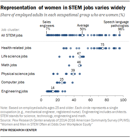 women-in-stem-robotics